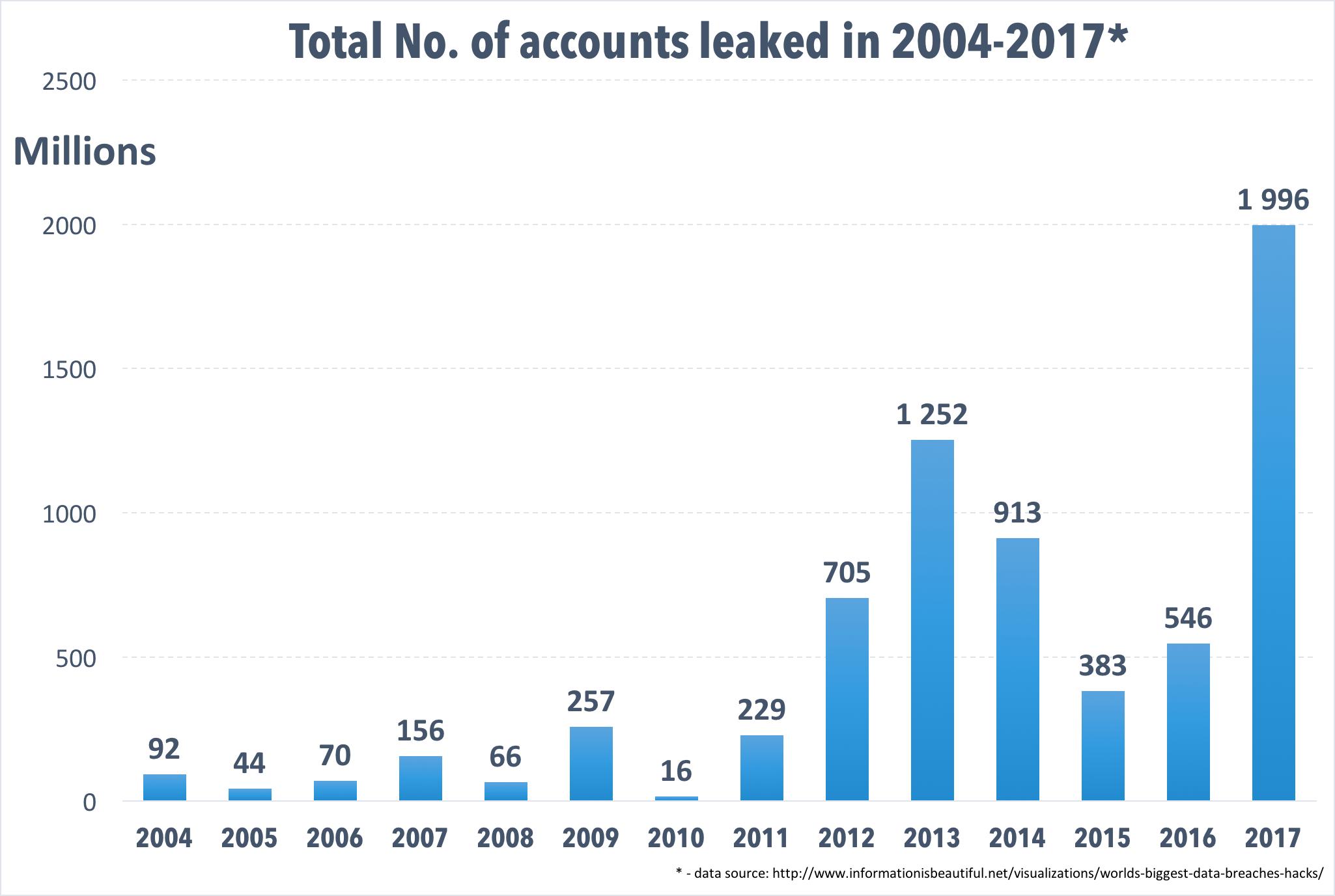 2016個人資料外洩破紀錄 歐盟推法例加強保護個人資料