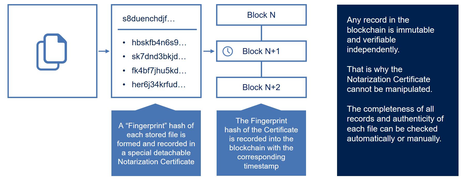 雲端如何確保重要檔案不被竄改?區塊鏈確保符合法規!