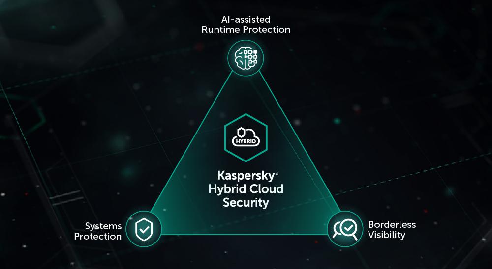 Kaspersky Hybrid Cloud Security防護、管理雙重強化 彈指之間掌握混合型大規模IT架構安全狀況
