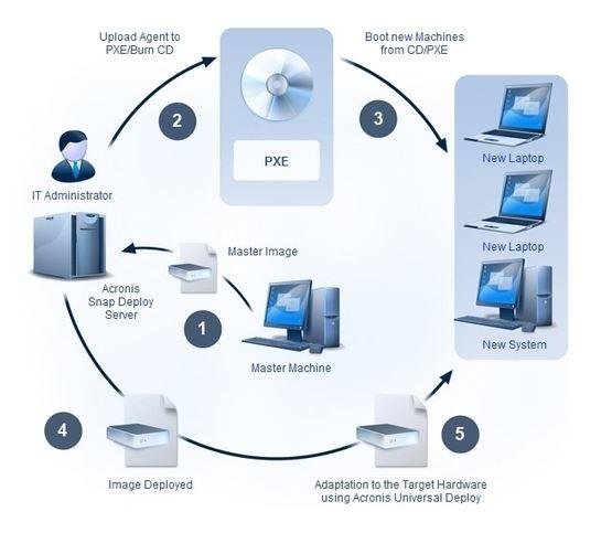 簡化Windows 10遷移過程 Acronis Snap Deploy快速大量部署安裝