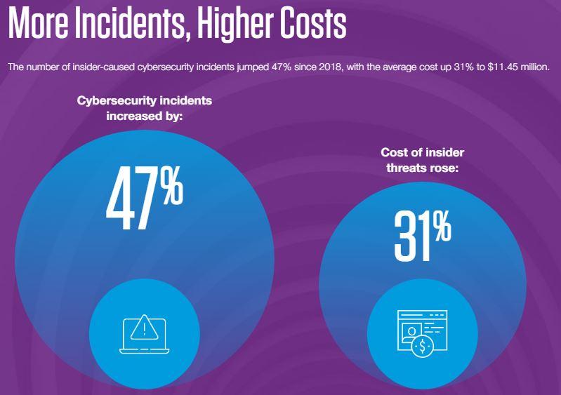 5幅圖看懂公司內部威脅的隱藏成本